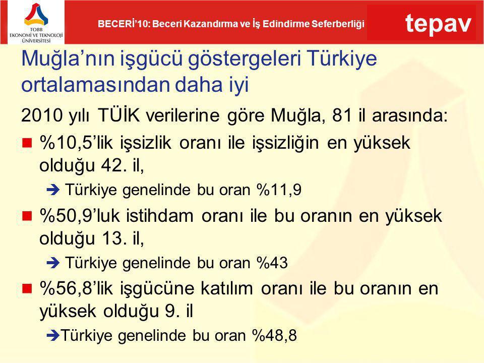 tepav BECERİ'10: Beceri Kazandırma ve İş Edindirme Seferberliği Muğla'nın işgücü göstergeleri Türkiye ortalamasından daha iyi 2010 yılı TÜİK verilerin