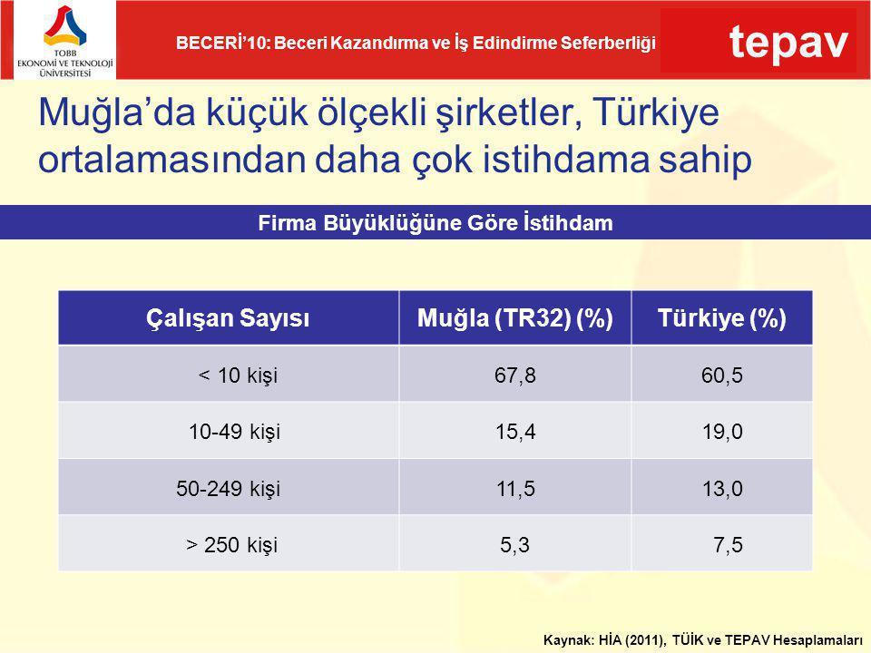 tepav BECERİ'10: Beceri Kazandırma ve İş Edindirme Seferberliği Muğla'da küçük ölçekli şirketler, Türkiye ortalamasından daha çok istihdama sahip Çalı