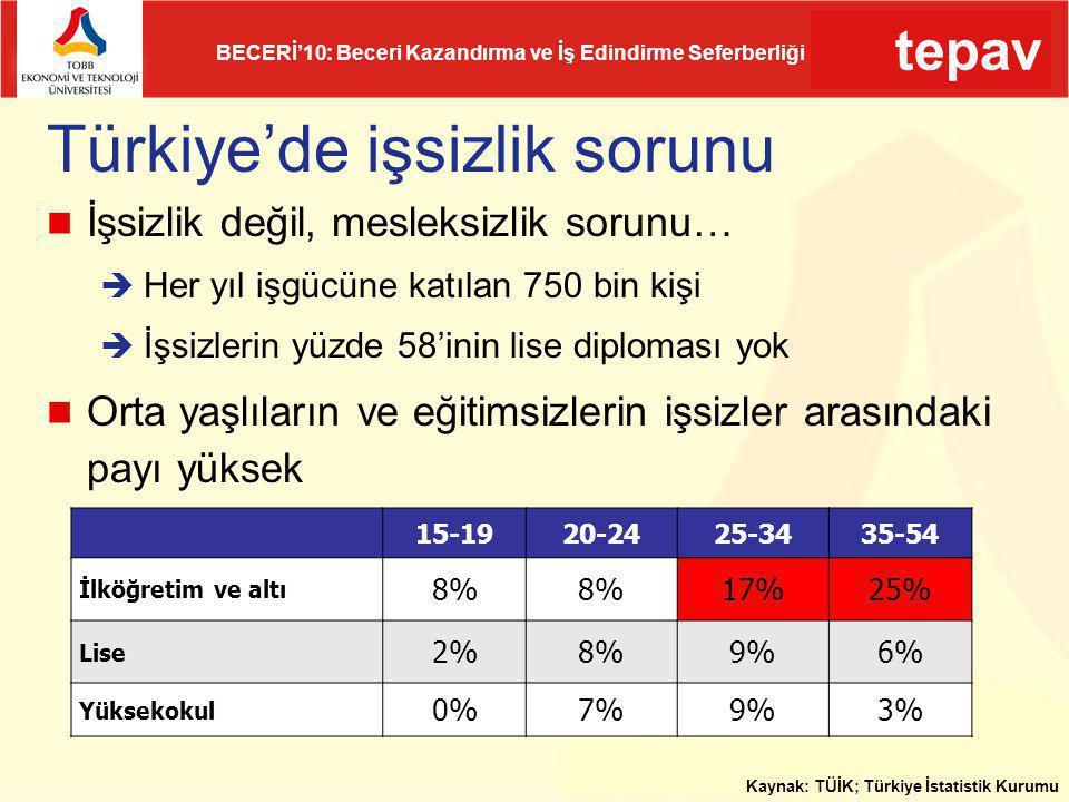 tepav BECERİ'10: Beceri Kazandırma ve İş Edindirme Seferberliği Türkiye'de işsizlik sorunu İşsizlik değil, mesleksizlik sorunu…  Her yıl işgücüne kat