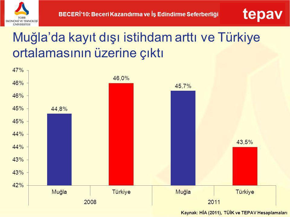 tepav BECERİ'10: Beceri Kazandırma ve İş Edindirme Seferberliği Muğla'da kayıt dışı istihdam arttı ve Türkiye ortalamasının üzerine çıktı Kaynak: HİA