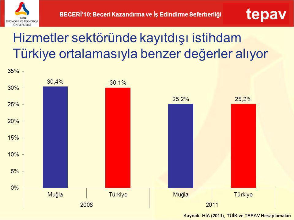 tepav BECERİ'10: Beceri Kazandırma ve İş Edindirme Seferberliği Hizmetler sektöründe kayıtdışı istihdam Türkiye ortalamasıyla benzer değerler alıyor K