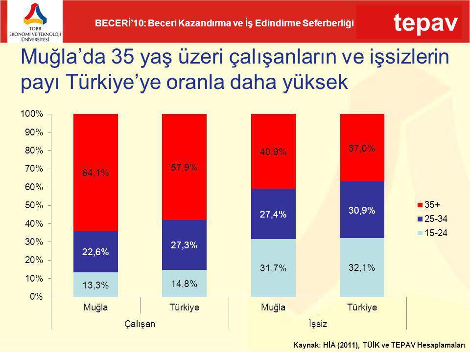 tepav BECERİ'10: Beceri Kazandırma ve İş Edindirme Seferberliği Muğla'da 35 yaş üzeri çalışanların ve işsizlerin payı Türkiye'ye oranla daha yüksek Ka