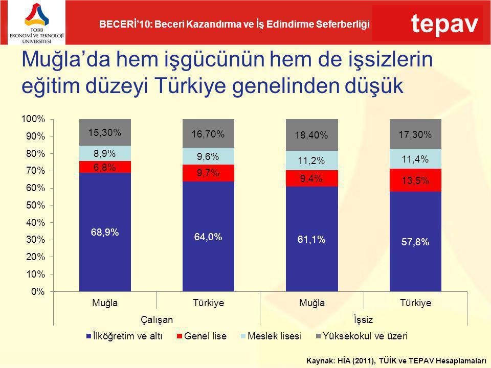 tepav BECERİ'10: Beceri Kazandırma ve İş Edindirme Seferberliği Muğla'da hem işgücünün hem de işsizlerin eğitim düzeyi Türkiye genelinden düşük Kaynak