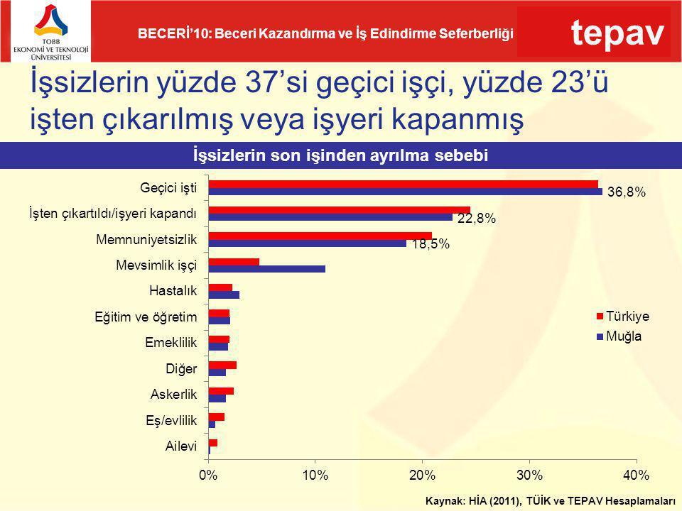 tepav BECERİ'10: Beceri Kazandırma ve İş Edindirme Seferberliği İşsizlerin yüzde 37'si geçici işçi, yüzde 23'ü işten çıkarılmış veya işyeri kapanmış K