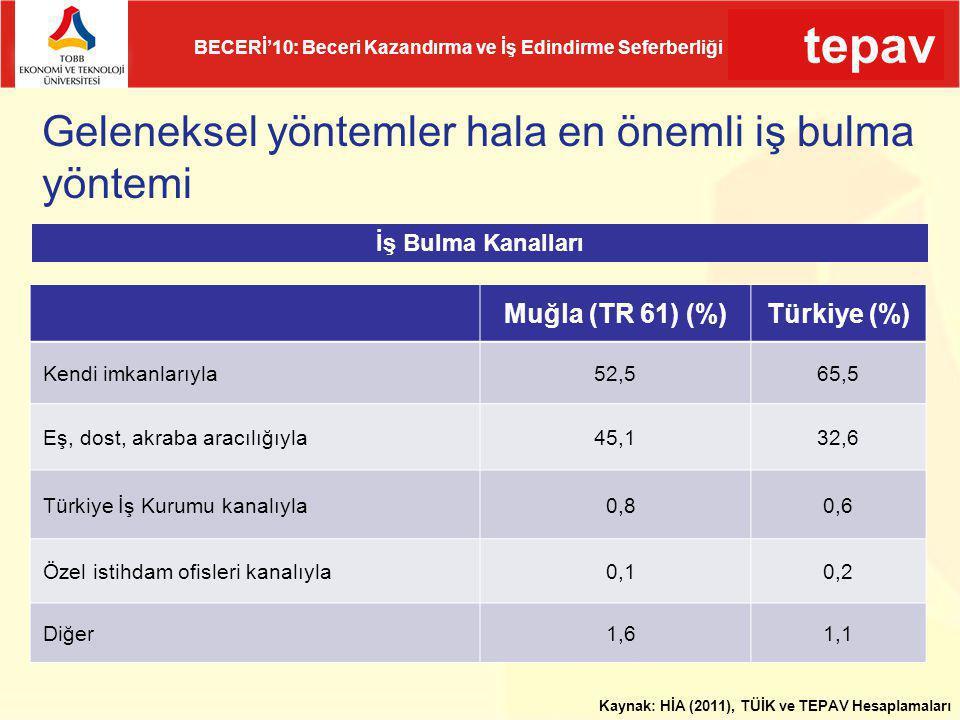 tepav BECERİ'10: Beceri Kazandırma ve İş Edindirme Seferberliği Geleneksel yöntemler hala en önemli iş bulma yöntemi Muğla (TR 61) (%)Türkiye (%) Kend