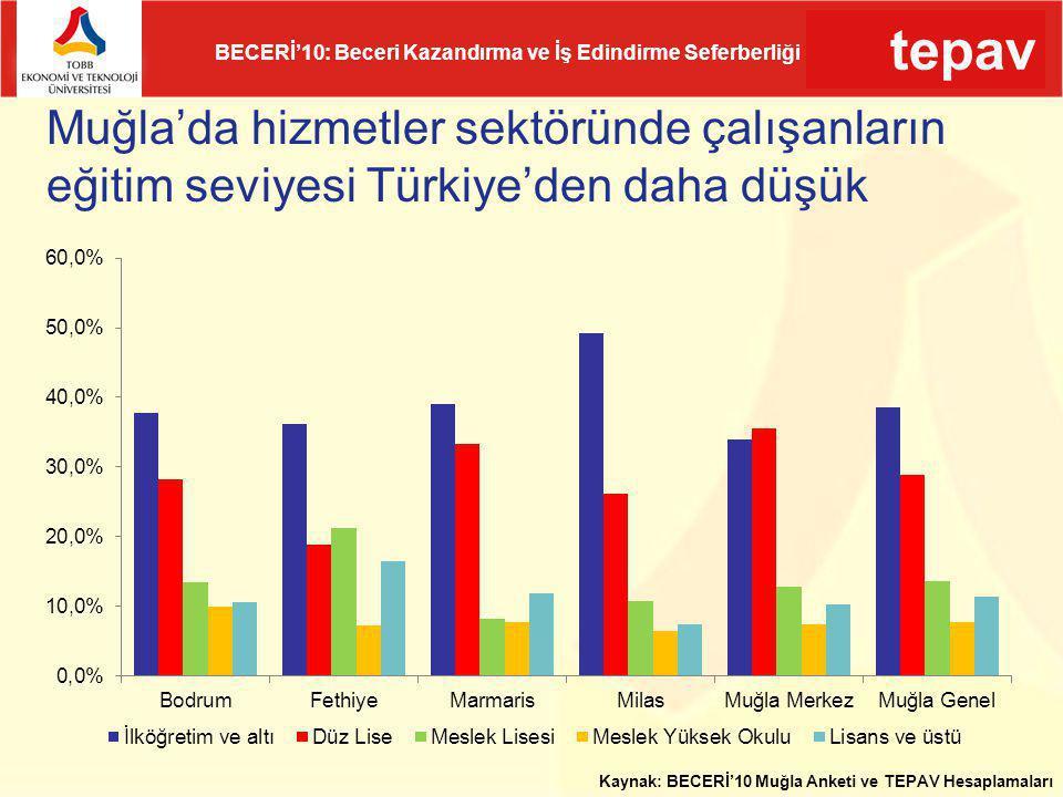 tepav BECERİ'10: Beceri Kazandırma ve İş Edindirme Seferberliği Muğla'da hizmetler sektöründe çalışanların eğitim seviyesi Türkiye'den daha düşük Kayn