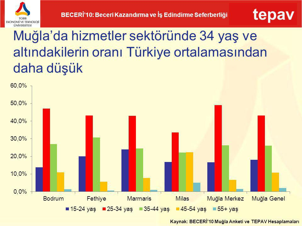 tepav BECERİ'10: Beceri Kazandırma ve İş Edindirme Seferberliği Muğla'da hizmetler sektöründe 34 yaş ve altındakilerin oranı Türkiye ortalamasından da