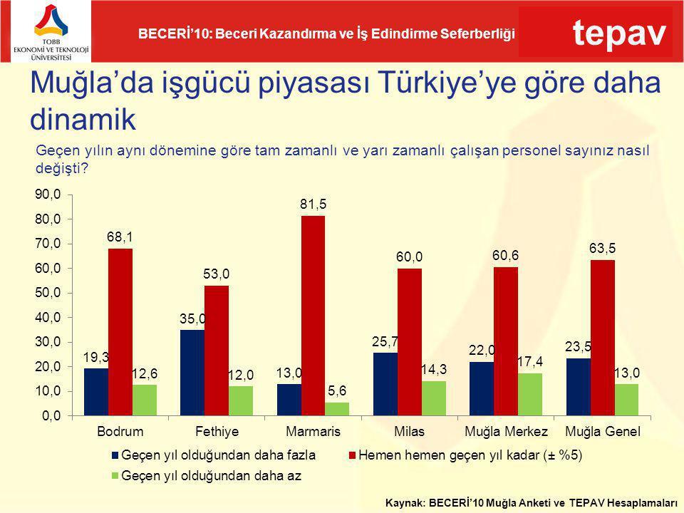tepav BECERİ'10: Beceri Kazandırma ve İş Edindirme Seferberliği Muğla'da işgücü piyasası Türkiye'ye göre daha dinamik Kaynak: BECERİ'10 Muğla Anketi v