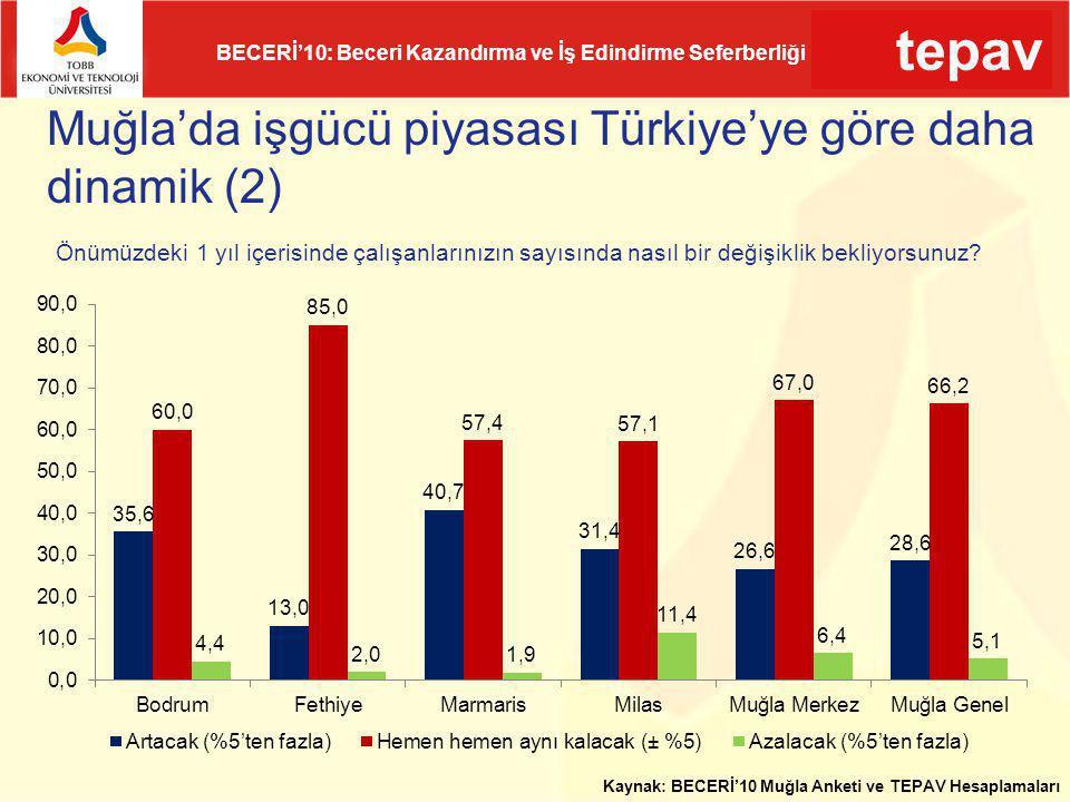 tepav BECERİ'10: Beceri Kazandırma ve İş Edindirme Seferberliği Muğla'da işgücü piyasası Türkiye'ye göre daha dinamik (2) Kaynak: BECERİ'10 Muğla Anke