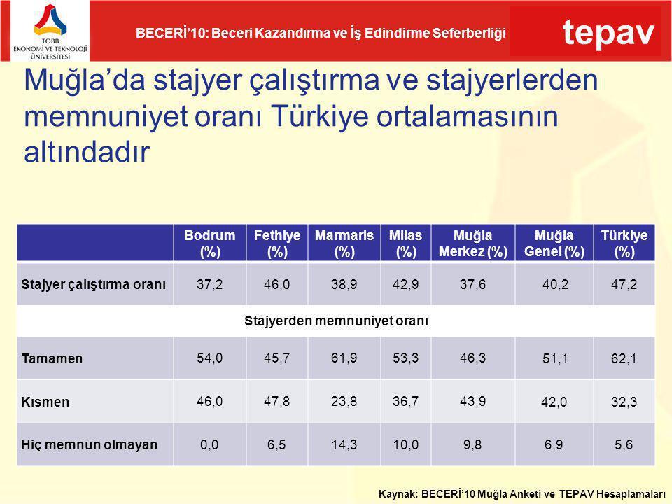 tepav BECERİ'10: Beceri Kazandırma ve İş Edindirme Seferberliği Muğla'da stajyer çalıştırma ve stajyerlerden memnuniyet oranı Türkiye ortalamasının al