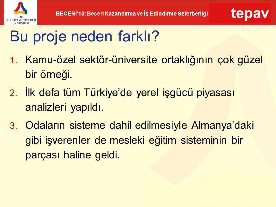 tepav BECERİ'10: Beceri Kazandırma ve İş Edindirme Seferberliği Geleneksel yöntemler hala en önemli iş bulma yöntemi Muğla (TR 61) (%)Türkiye (%) Kendi imkanlarıyla52,565,5 Eş, dost, akraba aracılığıyla45,132,6 Türkiye İş Kurumu kanalıyla 0,80,6 Özel istihdam ofisleri kanalıyla 0,10,2 Diğer 1,61,1 İş Bulma Kanalları Kaynak: HİA (2011), TÜİK ve TEPAV Hesaplamaları