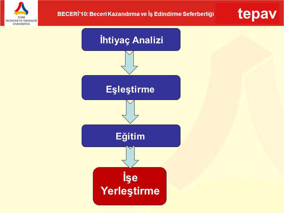 tepav BECERİ'10: Beceri Kazandırma ve İş Edindirme Seferberliği Genel değerlendirmeler (3) Hizmetler sektöründe çalışanlarının eğitim düzeyi Türkiye geneline göre daha düşüktür 34 yaş ve altındaki çalışanların oranı Türkiye'ye oranla daha düşük İşgücü piyasası Türkiye ortalamasına göre daha dinamik Yeni mezunlardan memnuniyet düşük Stajyer çalıştırma ve memnuniyet oranı da Türkiye ortalamasının altında
