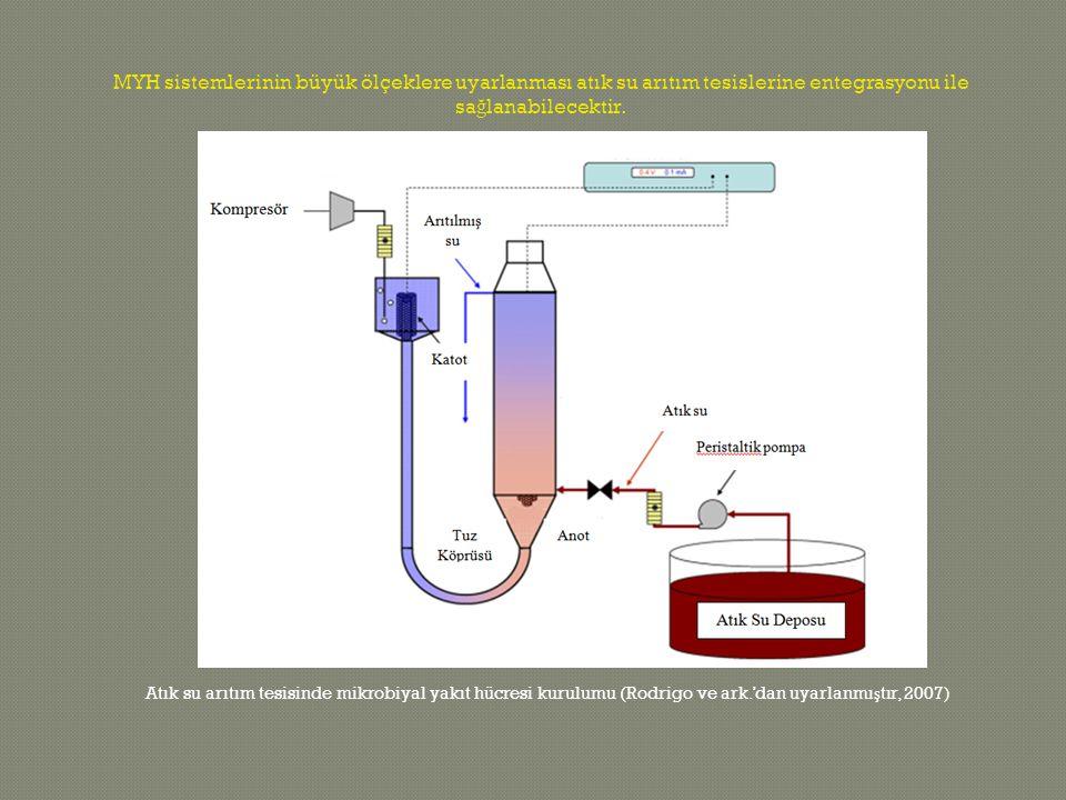 Atık su arıtım tesisinde mikrobiyal yakıt hücresi kurulumu (Rodrigo ve ark.'dan uyarlanmı ş tır, 2007) MYH sistemlerinin büyük ölçeklere uyarlanması atık su arıtım tesislerine entegrasyonu ile sa ğ lanabilecektir.