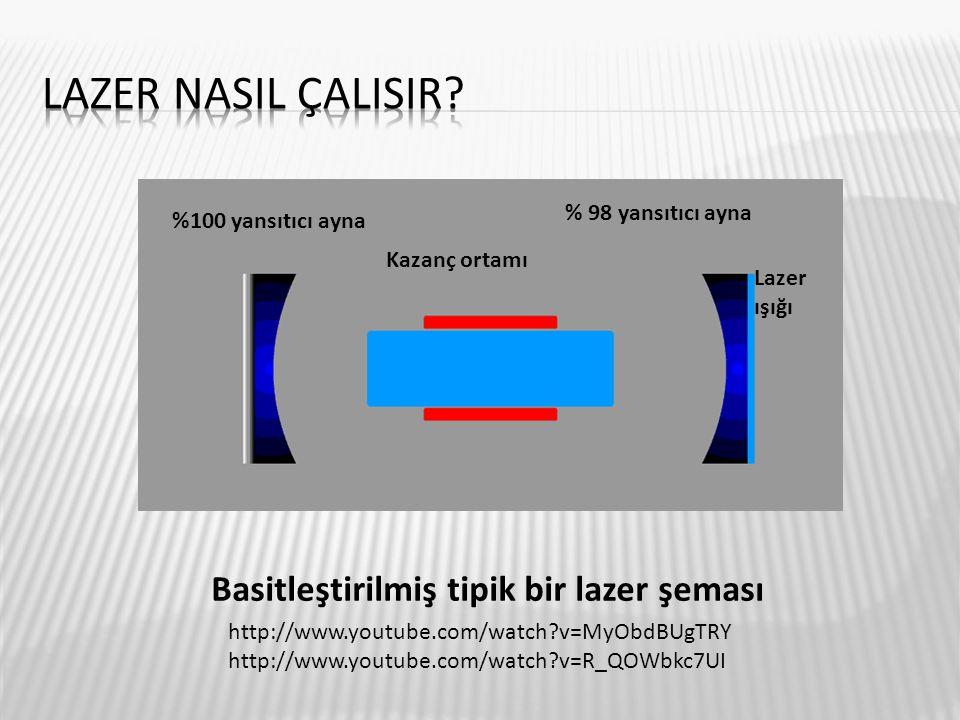 %100 yansıtıcı ayna Kazanç ortamı % 98 yansıtıcı ayna Lazer ışığı Basitleştirilmiş tipik bir lazer şeması http://www.youtube.com/watch?v=MyObdBUgTRY h