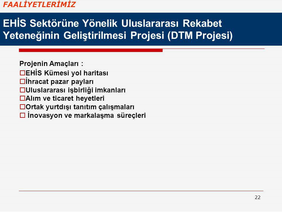 22 EHİS Sektörüne Yönelik Uluslararası Rekabet Yeteneğinin Geliştirilmesi Projesi (DTM Projesi) Projenin Amaçları :  EHİS Kümesi yol haritası  İhrac
