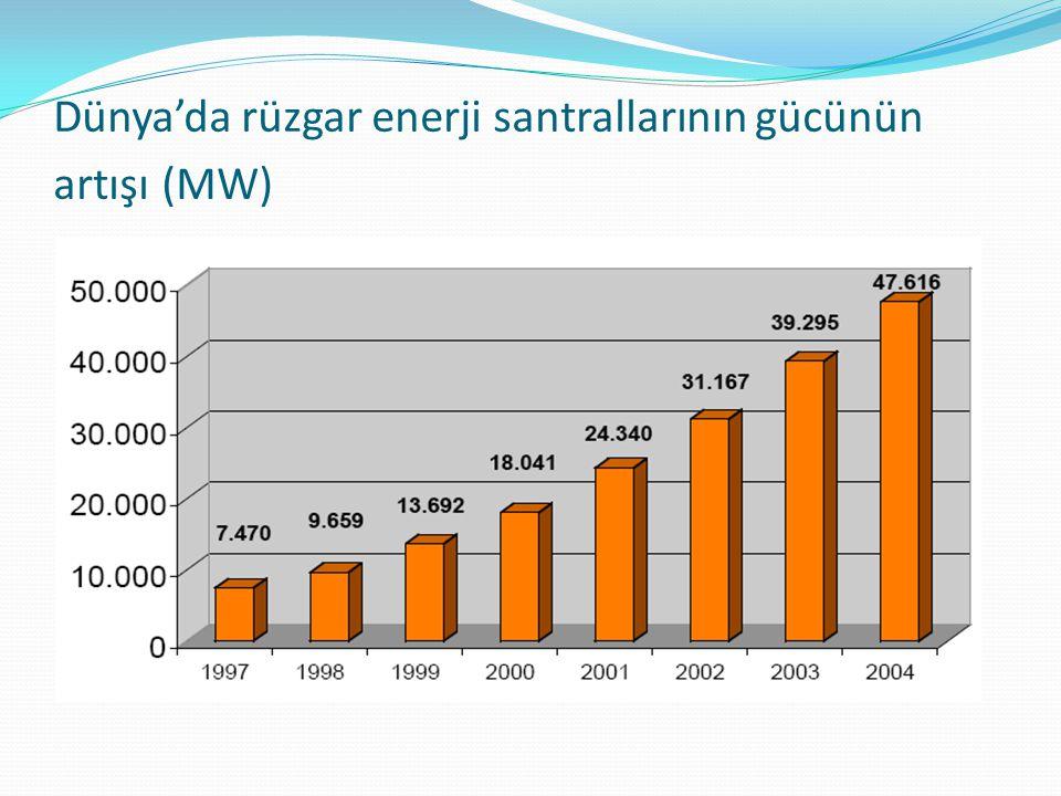 Dünya'da rüzgar enerji santrallarının gücünün artışı (MW)