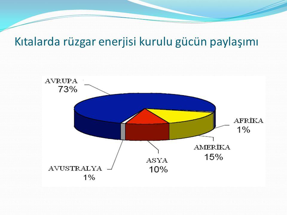Kıtalarda rüzgar enerjisi kurulu gücün paylaşımı