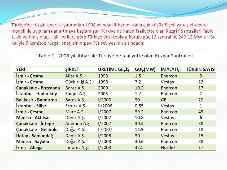 Türkiye'de rüzgâr enerjisi yatırımları 1998 yılından itibaren, daha çok küçük ölçeli yap-işlet-devret modeli ile uygulamalar artmaya başlamıştır.