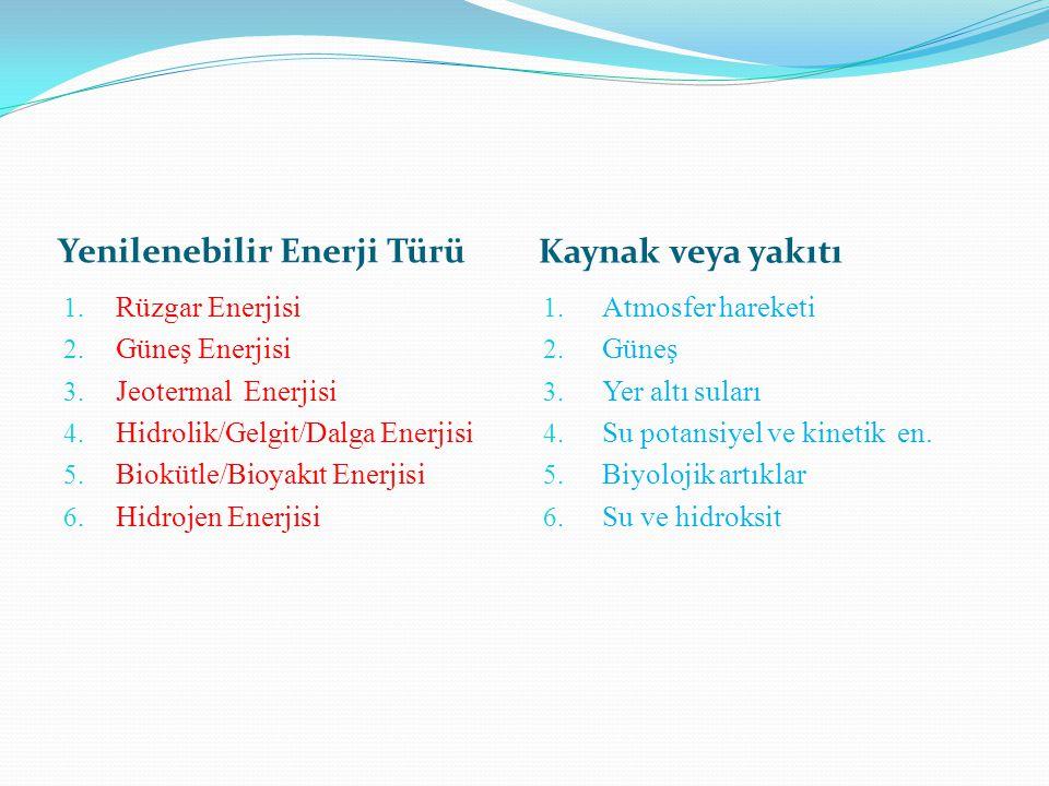 Yenilenebilir Enerji Türü Kaynak veya yakıtı 1. Rüzgar Enerjisi 2. Güneş Enerjisi 3. Jeotermal Enerjisi 4. Hidrolik/Gelgit/Dalga Enerjisi 5. Biokütle/