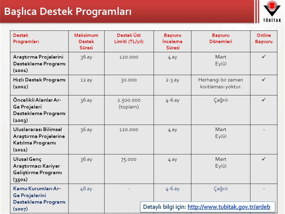 Destek Programları Maksimum Destek Süresi Destek Üst Limiti (TL/yıl) Başvuru İnceleme Süresi Başvuru Dönemleri Online Başvuru Araştırma Projelerini Destekleme Programı (1001) 36 ay120.0004 ayMart Eylül Hızlı Destek Programı (1002) 12 ay30.0002-3 ayHerhangi bir zaman kısıtlaması yoktur.