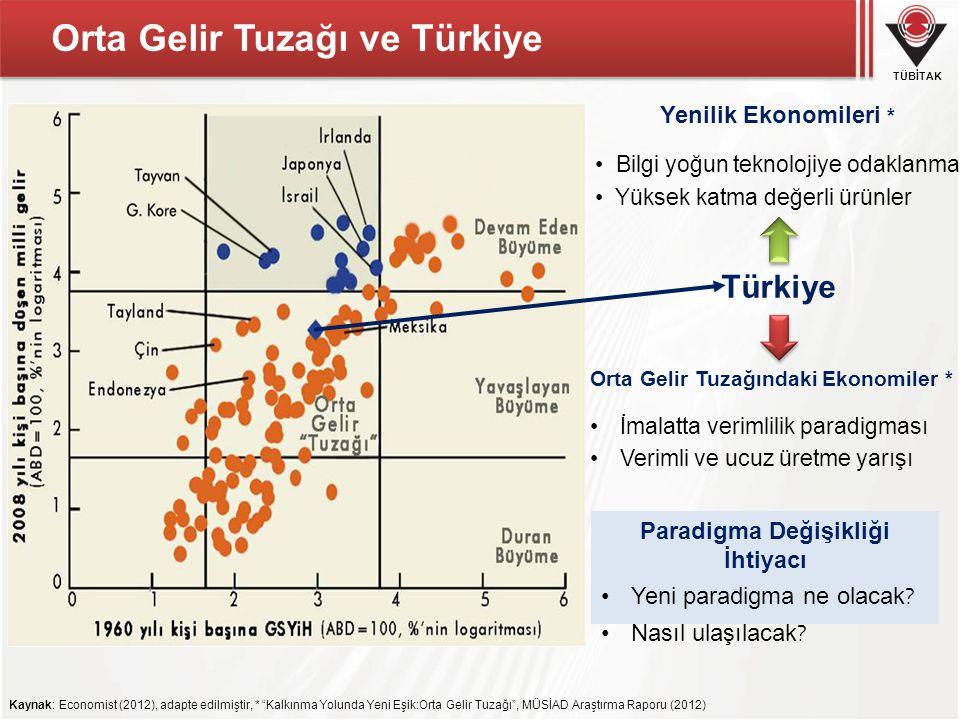 TÜBİTAK Orta Gelir Tuzağı ve Türkiye Yenilik Ekonomileri * Bilgi yoğun teknolojiye odaklanma Yüksek katma değerli ürünler Orta Gelir Tuzağındaki Ekonomiler * İmalatta verimlilik paradigması Verimli ve ucuz üretme yarışı Türkiye Kaynak: Economist (2012), adapte edilmiştir, * Kalkınma Yolunda Yeni Eşik:Orta Gelir Tuzağı , MÜSİAD Araştırma Raporu (2012) Paradigma Değişikliği İhtiyacı Yeni paradigma ne olacak .