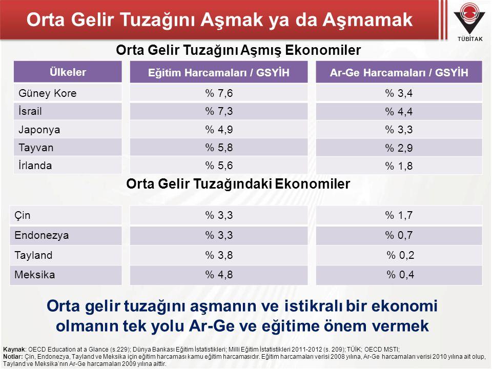 TÜBİTAK Societal Challenges Bileşenler..