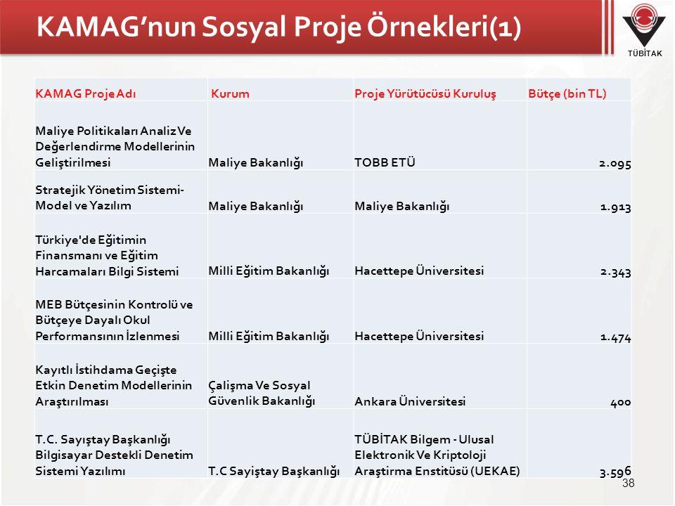 TÜBİTAK KAMAG'nun Sosyal Proje Örnekleri(1) KAMAG Proje Adı KurumProje Yürütücüsü KuruluşBütçe (bin TL) Maliye Politikaları Analiz Ve Değerlendirme Modellerinin GeliştirilmesiMaliye BakanlığıTOBB ETÜ2.095 Stratejik Yönetim Sistemi- Model ve YazılımMaliye Bakanlığı 1.913 Türkiye de Eğitimin Finansmanı ve Eğitim Harcamaları Bilgi SistemiMilli Eğitim BakanlığıHacettepe Üniversitesi2.343 MEB Bütçesinin Kontrolü ve Bütçeye Dayalı Okul Performansının İzlenmesiMilli Eğitim BakanlığıHacettepe Üniversitesi1.474 Kayıtlı İstihdama Geçişte Etkin Denetim Modellerinin Araştırılması Çalişma Ve Sosyal Güvenlik BakanlığıAnkara Üniversitesi400 T.C.