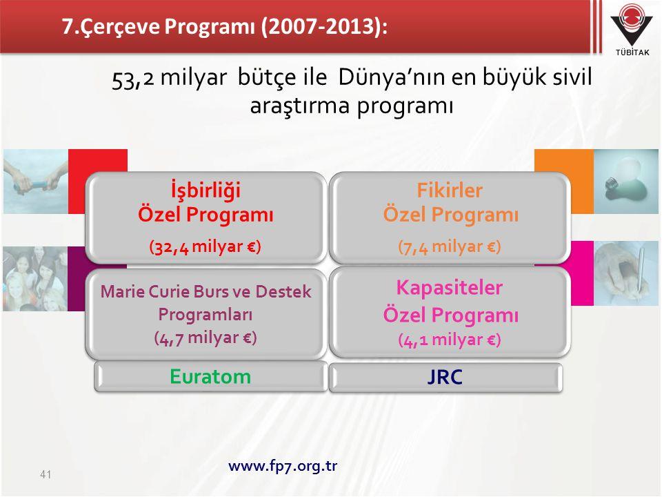 TÜBİTAK 7.Çerçeve Programı (2007-2013): İşbirliği Özel Programı (32,4 milyar €) Fikirler Özel Programı (7,4 milyar €) Marie Curie Burs ve Destek Programları (4,7 milyar €) Kapasiteler Özel Programı (4,1 milyar €) Euratom JRC 41 www.fp7.org.tr 53,2 milyar bütçe ile Dünya'nın en büyük sivil araştırma programı