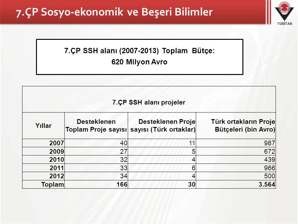 TÜBİTAK 7.ÇP Sosyo-ekonomik ve Beşeri Bilimler 7.ÇP SSH alanı projeler Yıllar Desteklenen Toplam Proje sayısı Desteklenen Proje sayısı (Türk ortaklar) Türk ortakların Proje Bütçeleri (bin Avro) 20074011987 2009275672 2010324439 2011336966 2012344500 Toplam166303.564 7.ÇP SSH alanı (2007-2013) Toplam Bütçe: 620 Milyon Avro