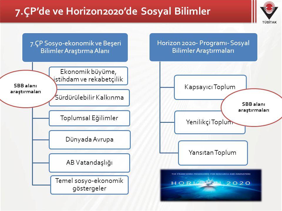 TÜBİTAK 7.ÇP'de ve Horizon2020'de Sosyal Bilimler 7.ÇP Sosyo-ekonomik ve Beşeri Bilimler Araştırma Alanı Ekonomik büyüme, istihdam ve rekabetçilik Sürdürülebilir Kalkınma Toplumsal Eğilimler Dünyada AvrupaAB Vatandaşlığı Temel sosyo-ekonomik göstergeler Horizon 2020- Programı- Sosyal Bilimler Araştırmaları Kapsayıcı Toplum Yenilikçi Toplum Yansıtan Toplum SBB alanı araştırmaları