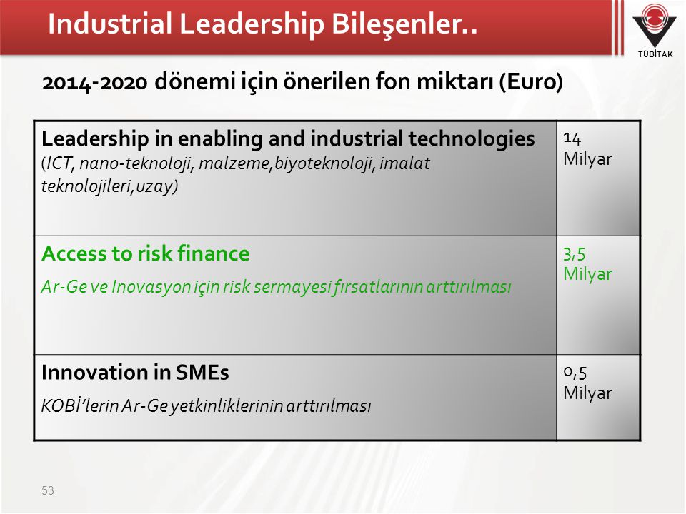 TÜBİTAK Industrial Leadership Bileşenler.. 53 Leadership in enabling and industrial technologies (ICT, nano-teknoloji, malzeme,biyoteknoloji, imalat t