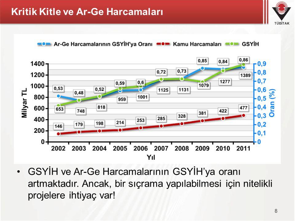 TÜBİTAK Kritik Kitle ve Ar-Ge Harcamaları 8 GSYİH ve Ar-Ge Harcamalarının GSYİH'ya oranı artmaktadır.