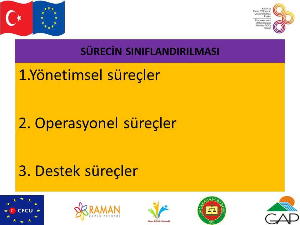 SÜRECİN SINIFLANDIRILMASI 1.Yönetimsel süreçler 2. Operasyonel süreçler 3. Destek süreçler