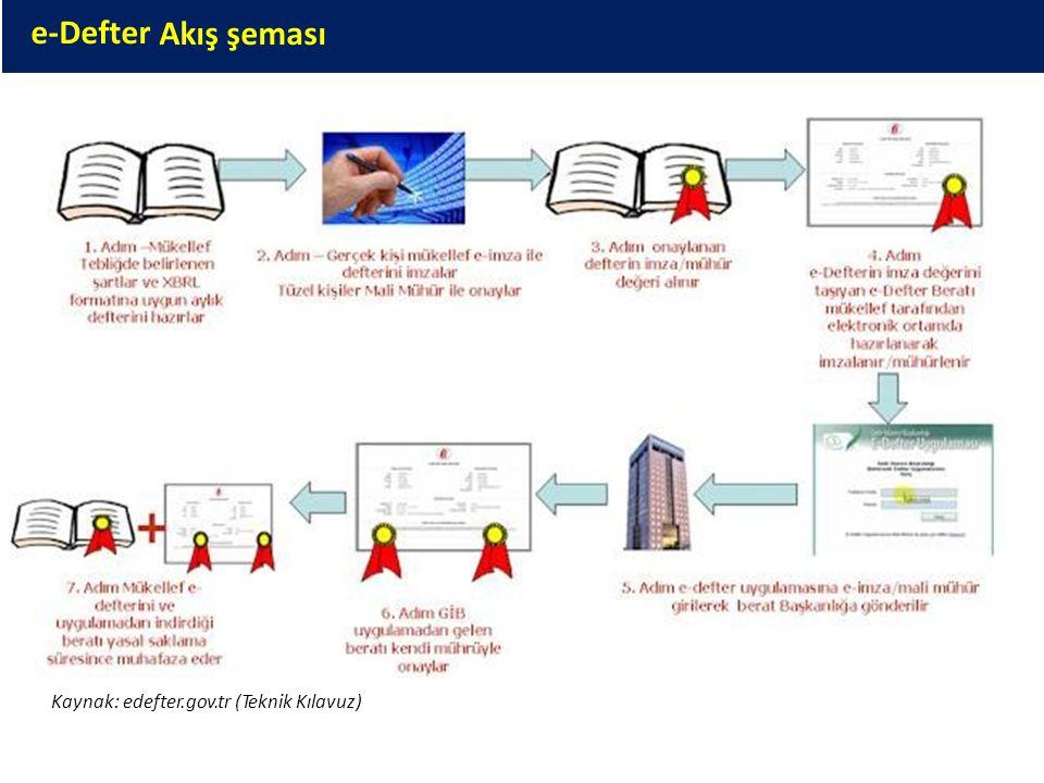 e-Deftere-Defter Akış şeması Kaynak: edefter.gov.tr (Teknik Kılavuz)