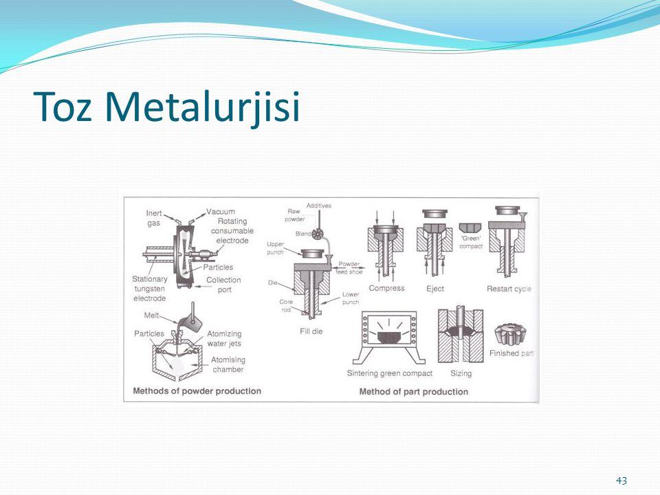 Toz Metalurjisi 43