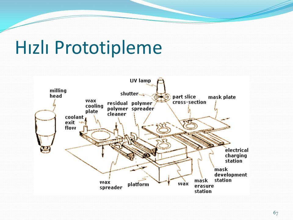 Hızlı Prototipleme 67