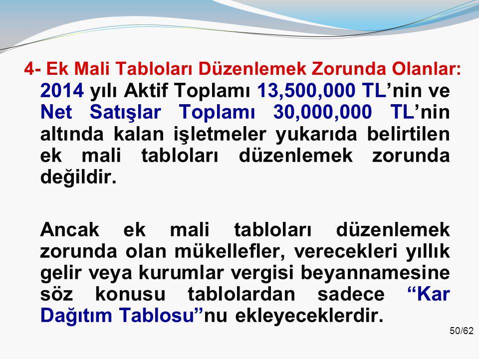 50/62 4- Ek Mali Tabloları Düzenlemek Zorunda Olanlar: 2014 yılı Aktif Toplamı 13,500,000 TL'nin ve Net Satışlar Toplamı 30,000,000 TL'nin altında kal