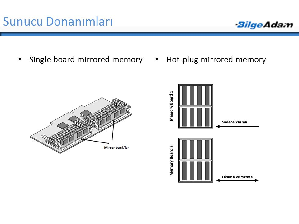 Sunucu Donanımları Single board mirrored memory Hot-plug mirrored memory