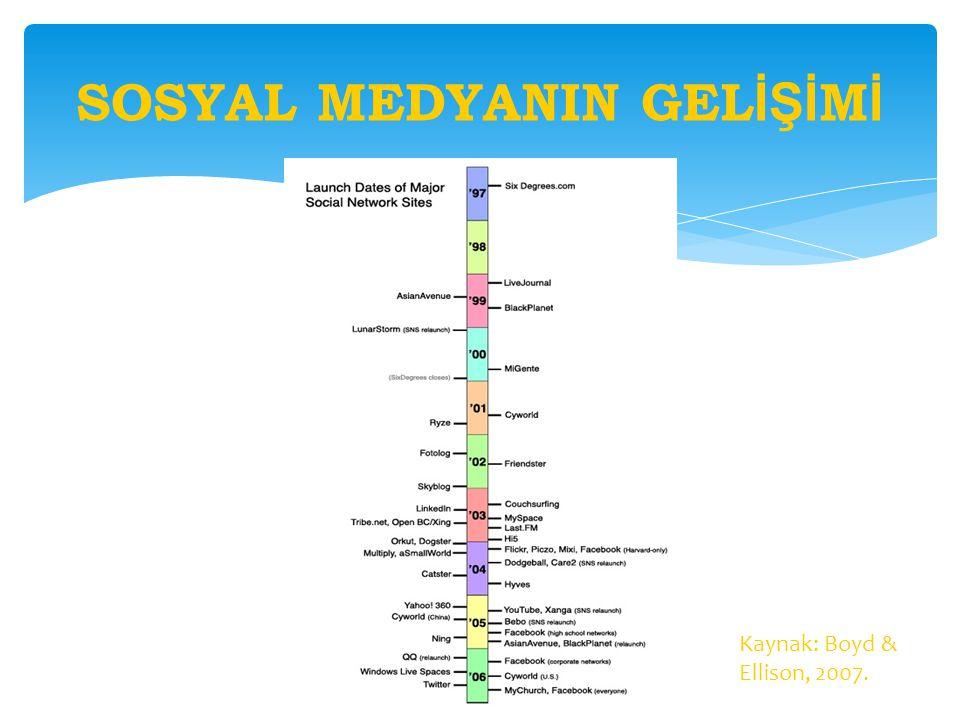 SOSYAL MEDYANIN GEL İŞİ M İ Kaynak: Boyd & Ellison, 2007.