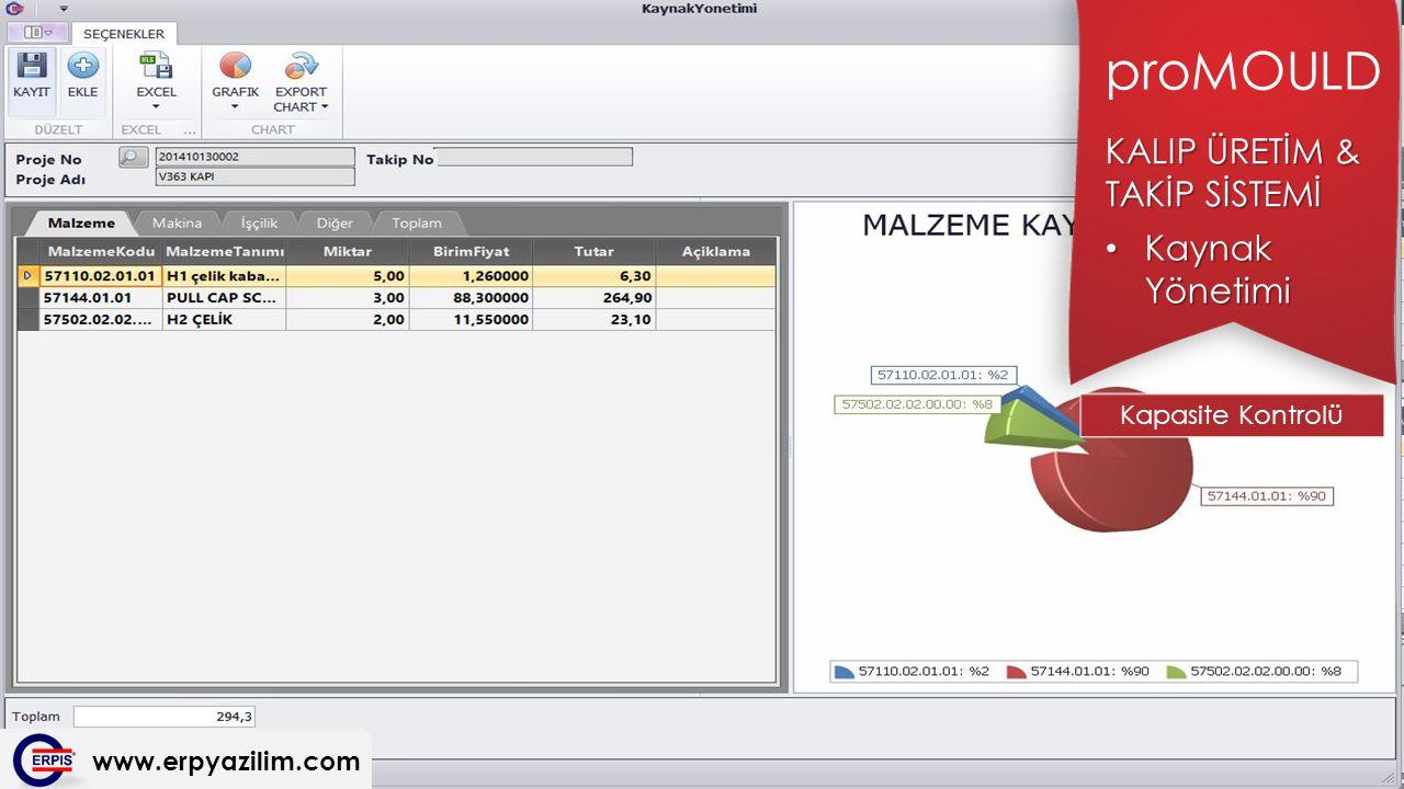 KALIP ÜRETİM & TAKİP SİSTEMİ proMOULD Kaynak Yönetimi Kaynak Yönetimi Kapasite Kontrolü www.erpyazilim.com