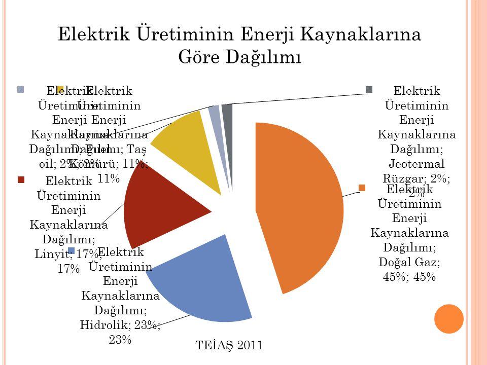 Elektrik Üretiminin Enerji Kaynaklarına Göre Dağılımı TEİAŞ 2011