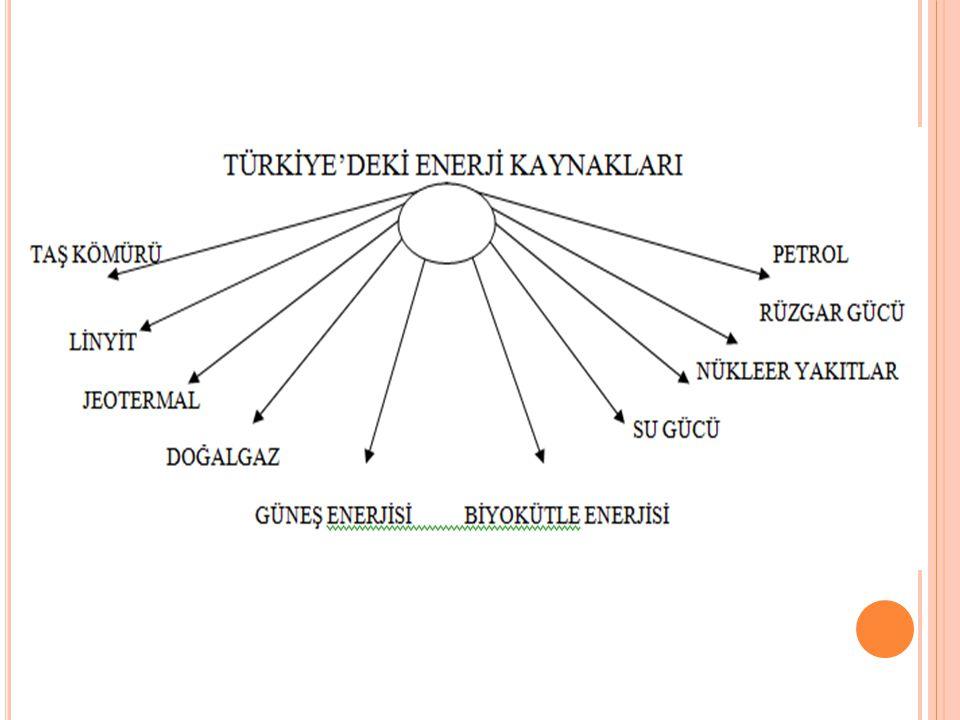 SORU- 2012 kpss Aşağıdakilerin hangisinde, yer altı kaynağının rezerv bakımından zengin olduğu yer yanlış verilmiştir .