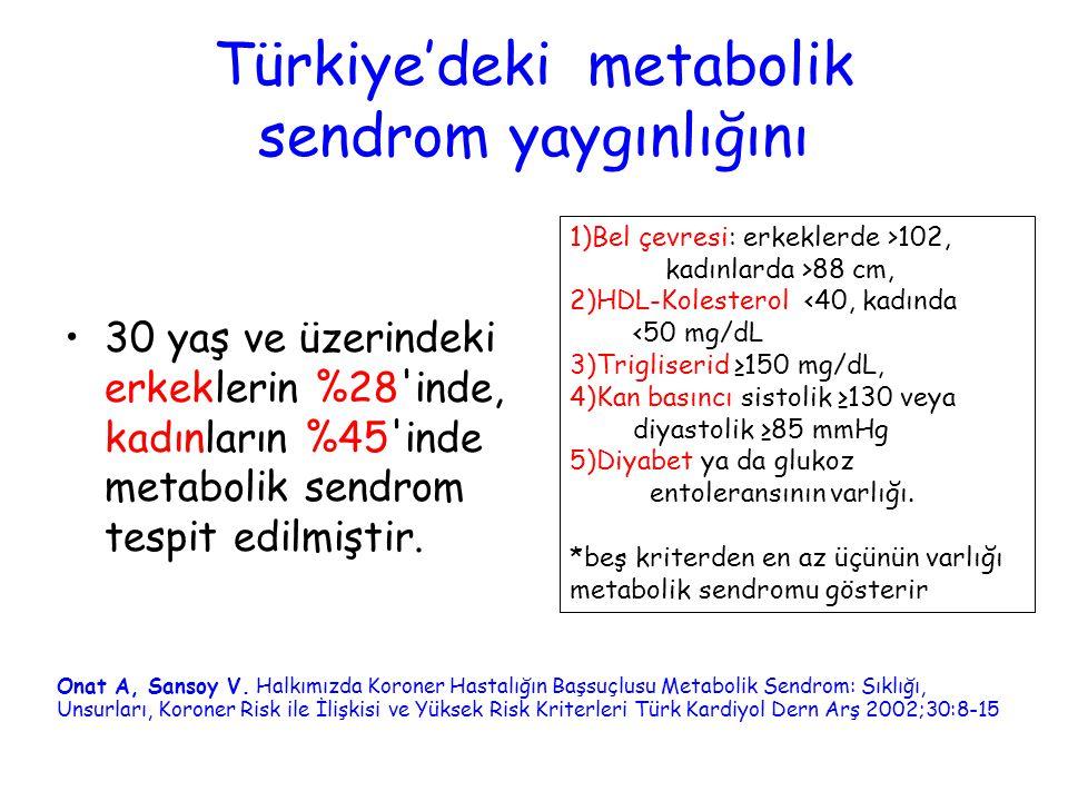 Türkiye'deki metabolik sendrom yaygınlığını 30 yaş ve üzerindeki erkeklerin %28'inde, kadınların %45'inde metabolik sendrom tespit edilmiştir. Onat A,