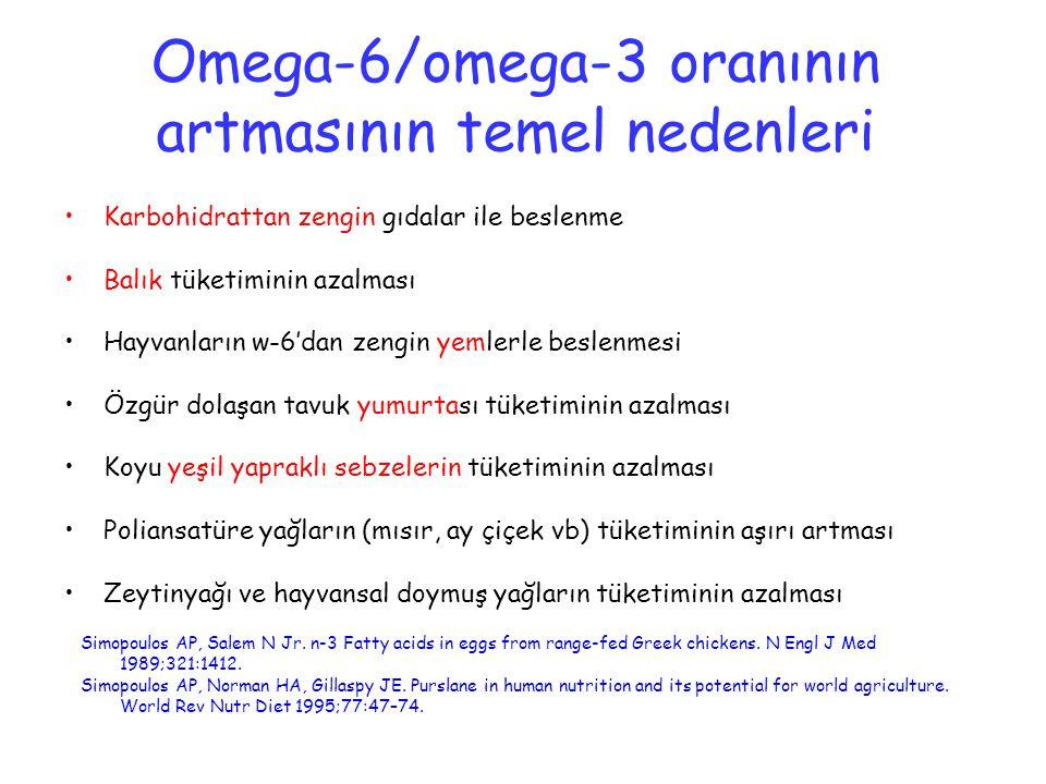 Omega-6/omega-3 oranının artmasının temel nedenleri Simopoulos AP, Salem N Jr. n-3 Fatty acids in eggs from range-fed Greek chickens. N Engl J Med 198