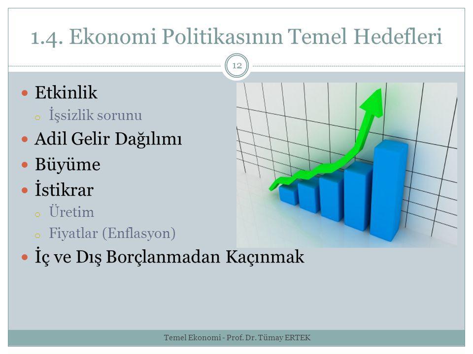 1.4. Ekonomi Politikasının Temel Hedefleri 12 Etkinlik o İşsizlik sorunu Adil Gelir Dağılımı Büyüme İstikrar o Üretim o Fiyatlar (Enflasyon) İç ve Dış