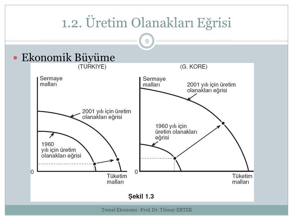 1.2. Üretim Olanakları Eğrisi 9 Ekonomik Büyüme Temel Ekonomi - Prof. Dr. Tümay ERTEK