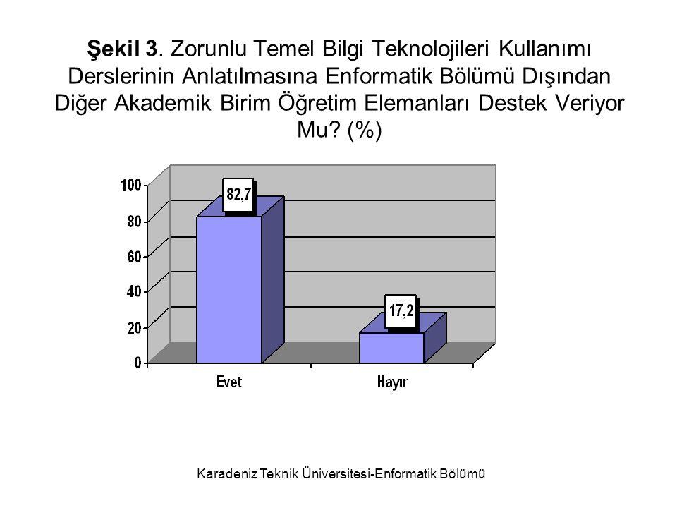 Karadeniz Teknik Üniversitesi-Enformatik Bölümü Şekil 3.