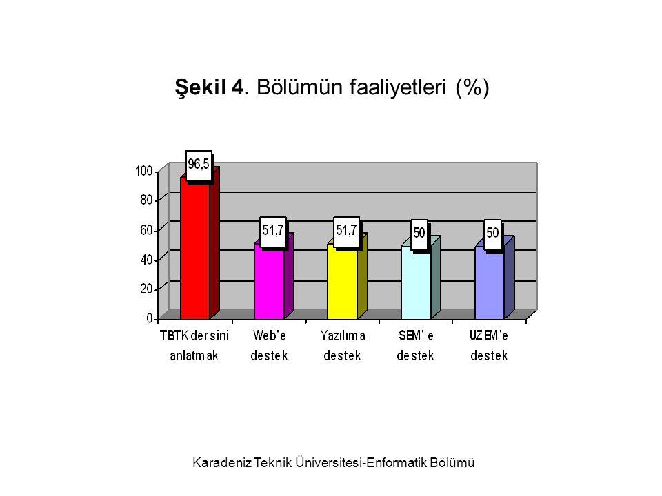 Karadeniz Teknik Üniversitesi-Enformatik Bölümü Şekil 4. Bölümün faaliyetleri (%)