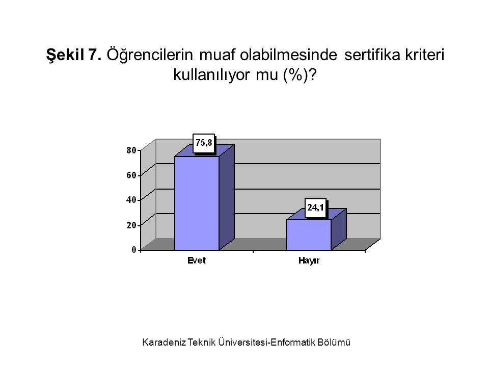 Karadeniz Teknik Üniversitesi-Enformatik Bölümü Şekil 7.