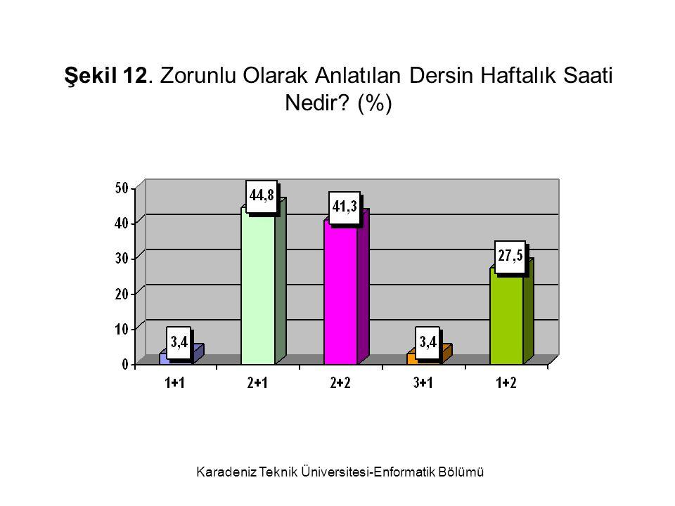 Karadeniz Teknik Üniversitesi-Enformatik Bölümü Şekil 12.